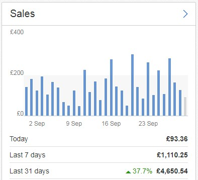 Ebay Sales Figures Showing         Threshold Based Levelling / Throttling / Limiting on Alternate         Days